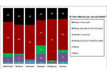 Vehicle Safety Study in ASEAN (Thailand, Indonesia, Malaysia, Philippines and Vietnam) on Seat Belt Usage (Toyota, June 2013)