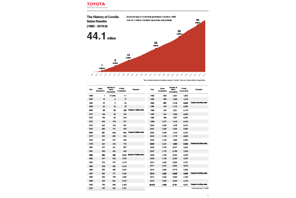 The History of Corolla Sales Results (1966 - 2016.9)