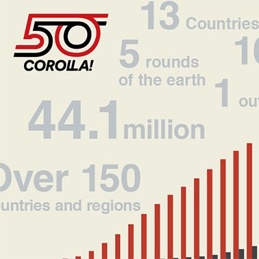 Corolla by the Numbers