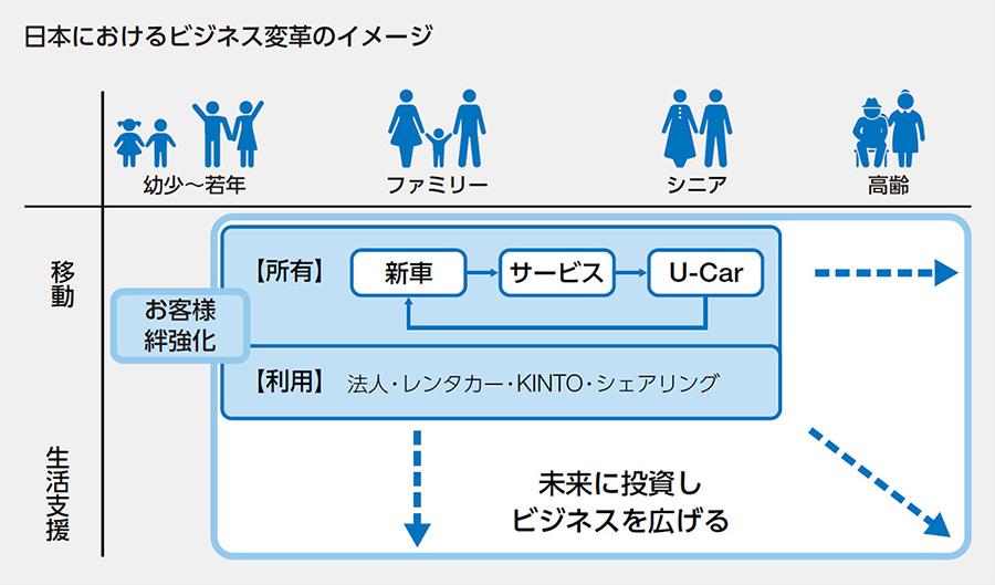 日本におけるビジネス変革のイメージ