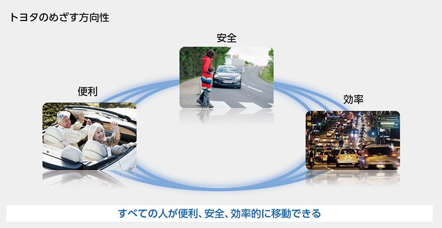 トヨタのめざす方向性