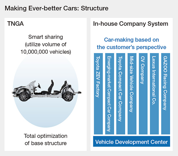 Making Ever-better Cars: Structure