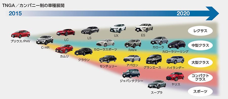 TNGA/カンパニー制の車種展開