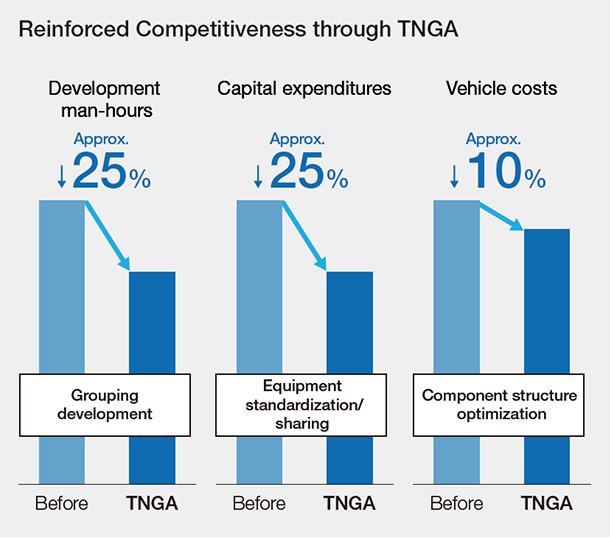 Reinforced Competitiveness through TNGA