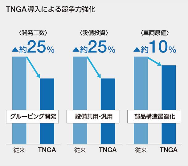TNGA導入による競争力強化