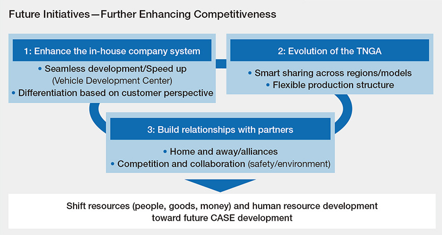 Future Initiatives―Further Enhancing Competitiveness
