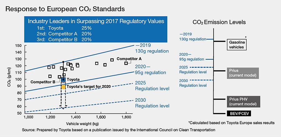 Response to European CO2 Standards