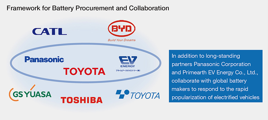 Framework for Battery Procurement and Collaboration