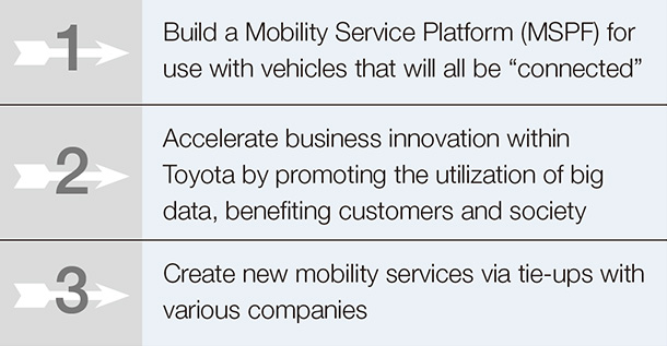 Toyota's Connected Strategy