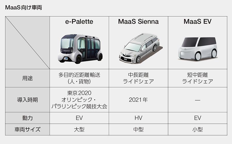 MaaS向け車両