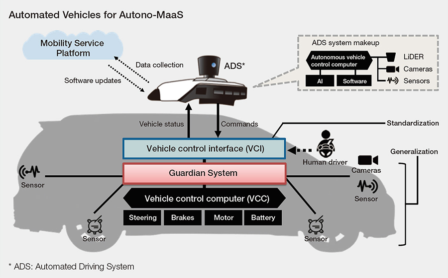 Automated Vehicles for Autono-MaaS