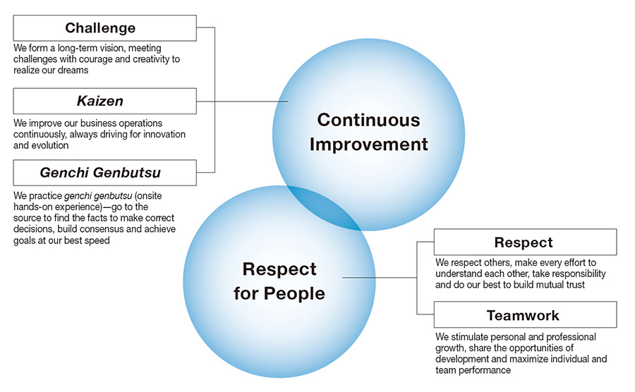 Sharing the Toyota Way Values