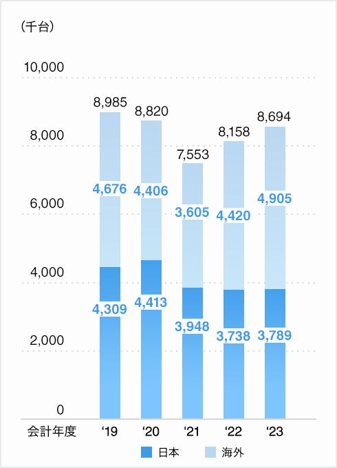 連結車両生産台数