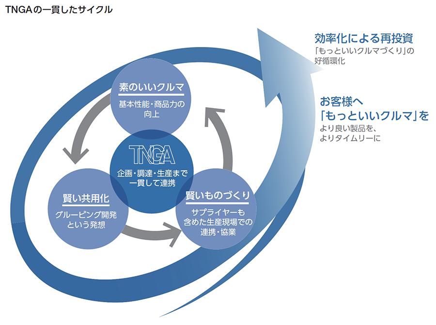 TNGAの一貫したサイクル