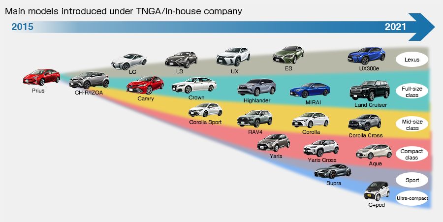 TNGA Product Roll-out