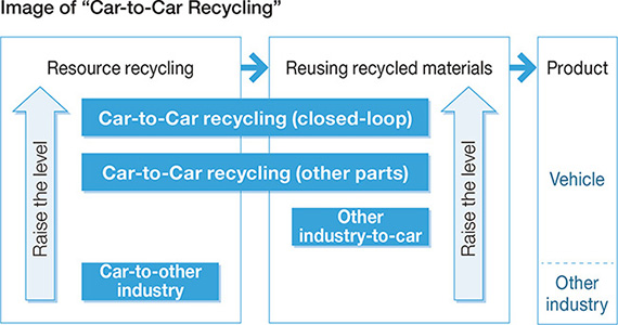 Image of Car-to-Car Recycling