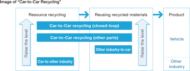 Expand Original Recycling Systems for End-of-life Vehicles Worldwide