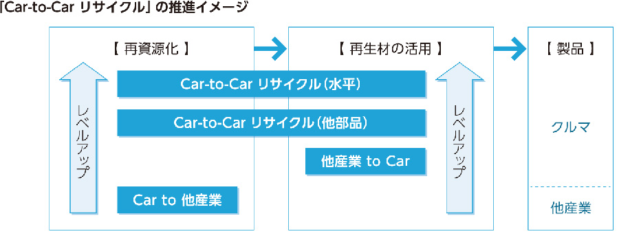 「Car-to-Car リサイクル」の推進イメージ