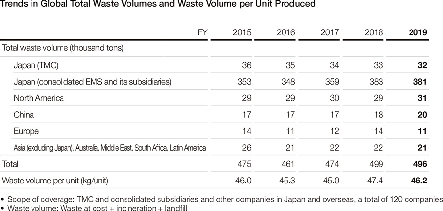 Trends in Global Total Waste Volumes and Waste Volume per Unit Produced