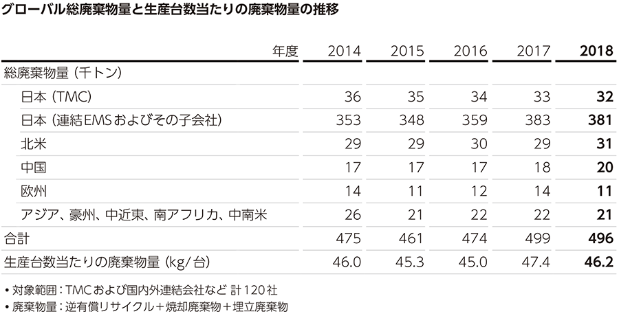 グローバル総廃棄物量と生産台数当たりの廃棄量の推移