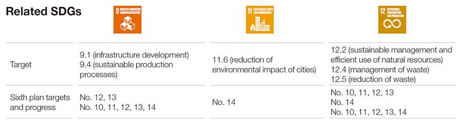 Related SDGs