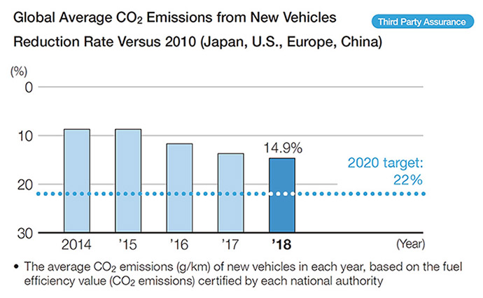 Global Average CO2 Emissions from New Vehicles