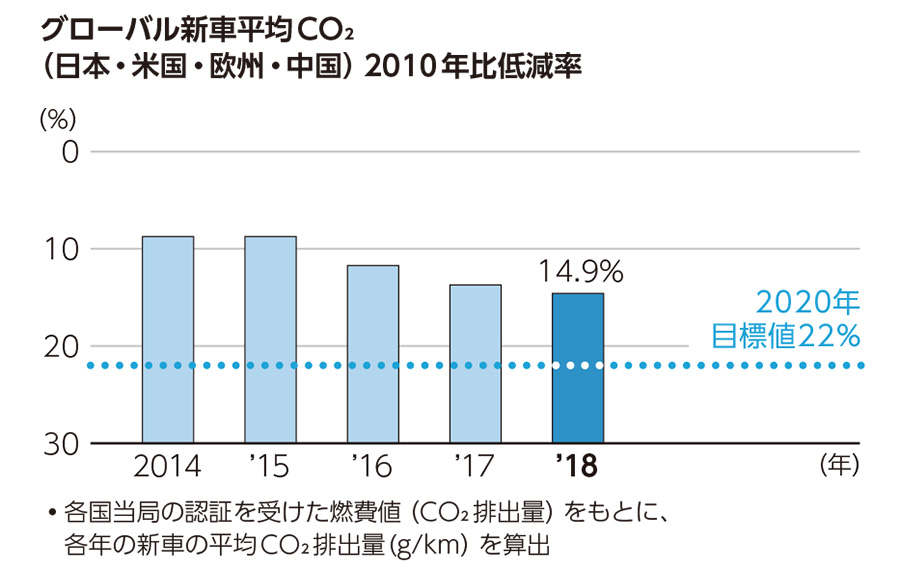 グローバル新車平均CO2(日本・米国・欧州・中国)2010年比低減率