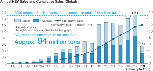 Annual HV Sales and Cumulative Sales (Global)