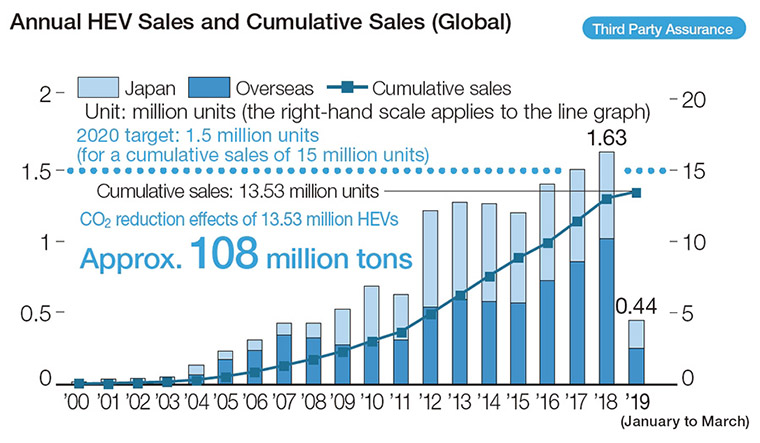 Annual HEV Sales and Cumulative Sales (Global)