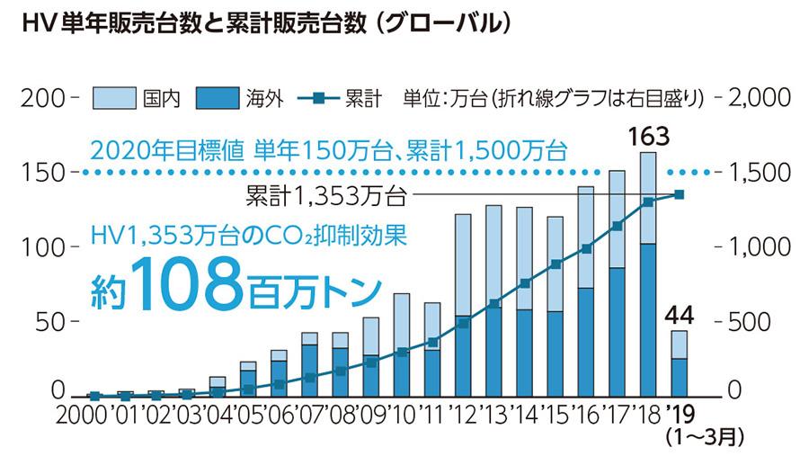 HV単年販売台数と累計販売台数(グローバル)