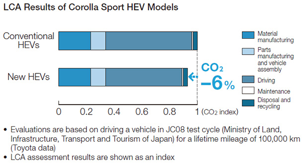 LCA Results of Corolla Sport HEV Models