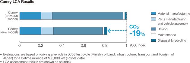 Prius PHV LCA Results