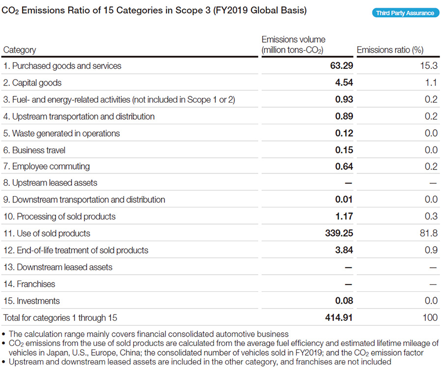 CO2 Emissions Ratio of 15 Categories in Scope 3 (FY2019 Global Basis)