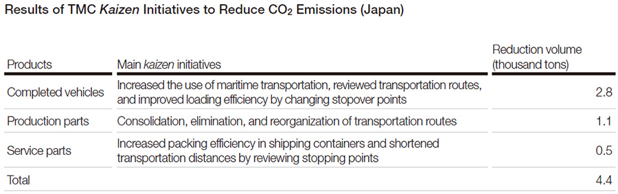 Results of TMC Kaizen Initiatives to Reduce CO2 Emissions (Japan)