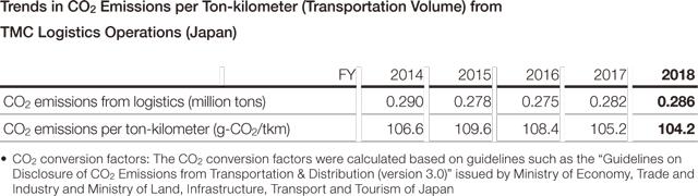 Trends in CO2 Emissions per ton-kilometer (transport volume) from TMC Logistics Operations (Japan)