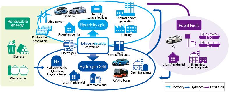 Toward a sustainable energy-based society