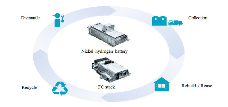 FC stack and battery recycling in Japan
