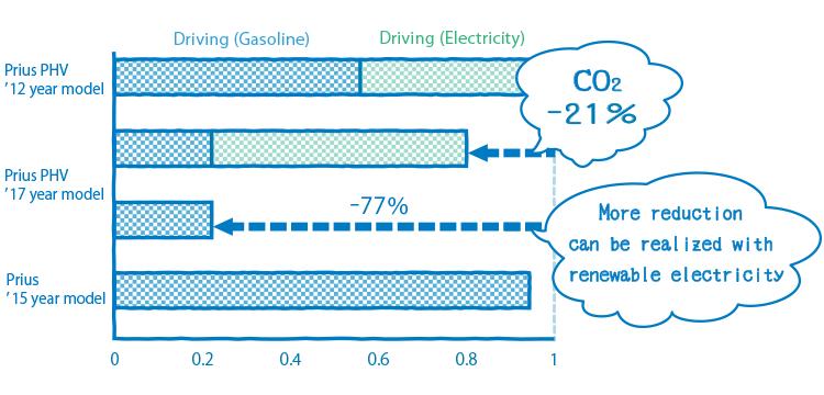 New Vehicle Zero CO2 Emissions Challenge