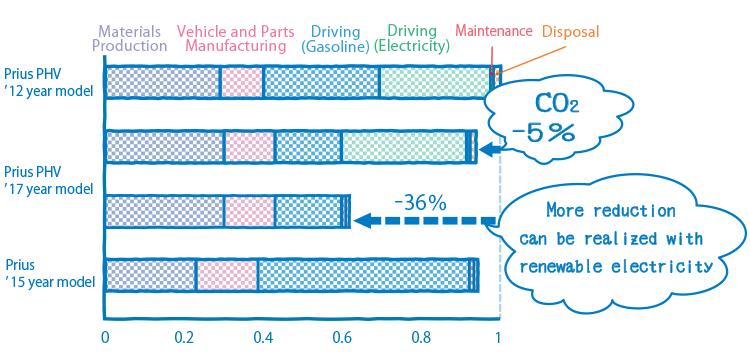 Life Cycle Zero CO2 Emissions Challenge