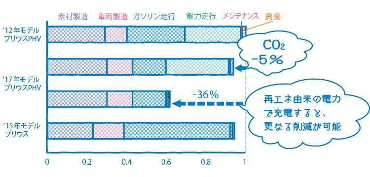 ライフサイクルCO2ゼロチャレンジ