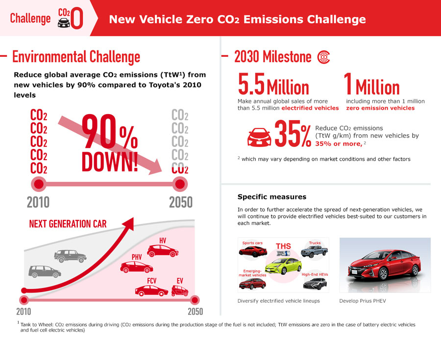 New Vehicle Zero CO2 Emissions Challenge