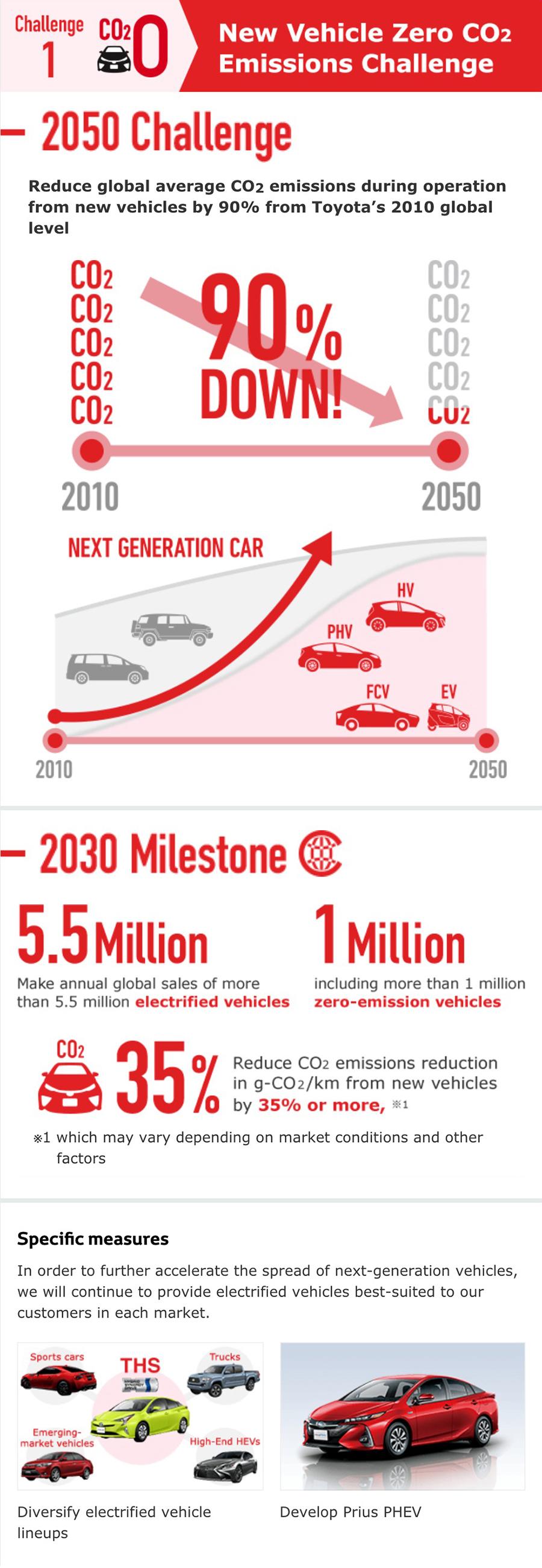 Toyota Environmental Challenge2050 | ESG (Environment
