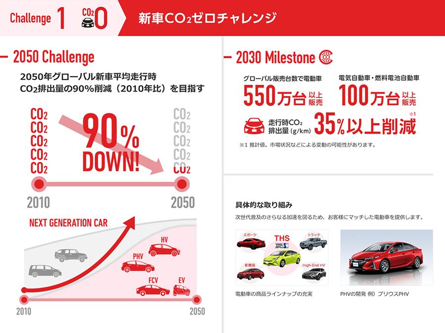 チャレンジ1 新車CO2ゼロチャレンジ