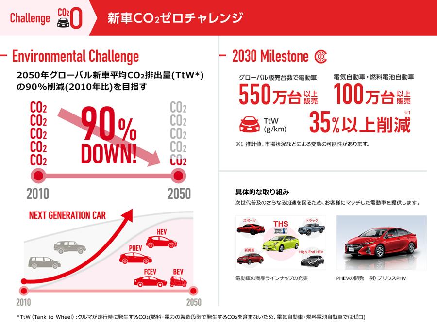 新車CO2ゼロチャレンジ