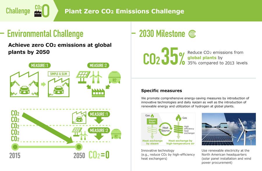 Plant Zero CO2 Emissions Challenge