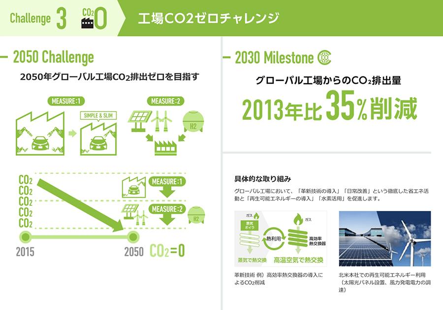 チャレンジ3 工場CO2ゼロチャレンジ