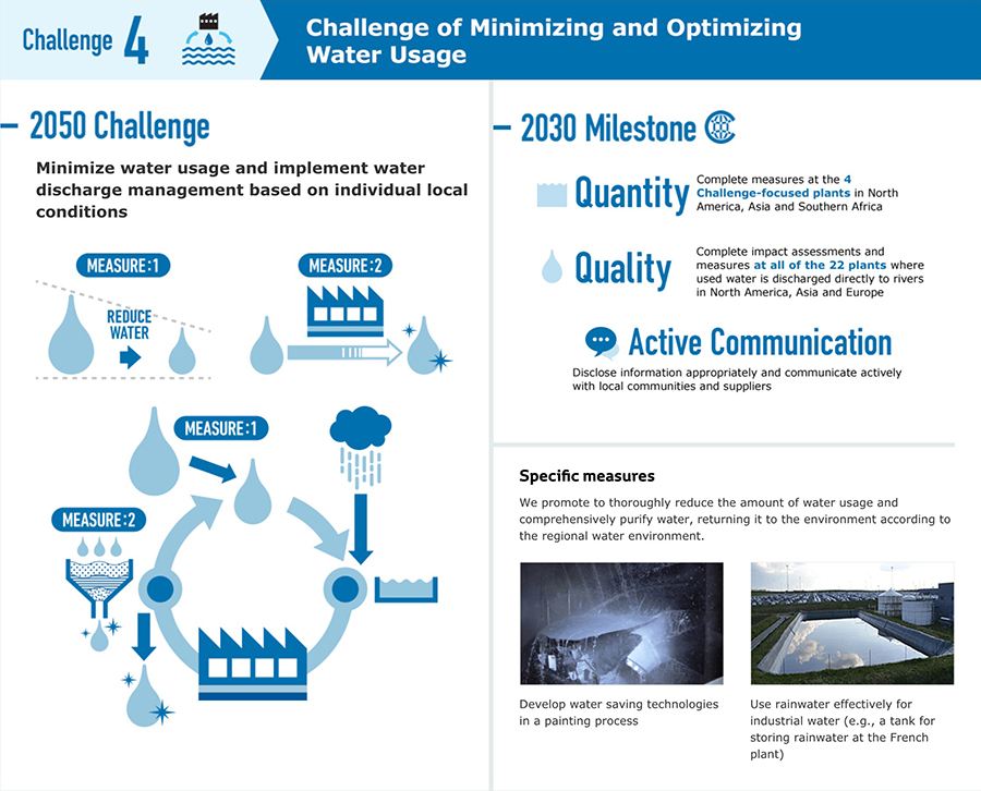Minimizing and Optimizing Water Usage Challenge