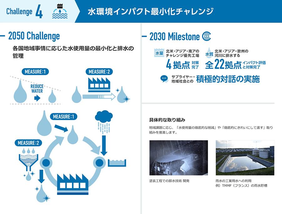 チャレンジ4 水環境インパクト最小化チャレンジ