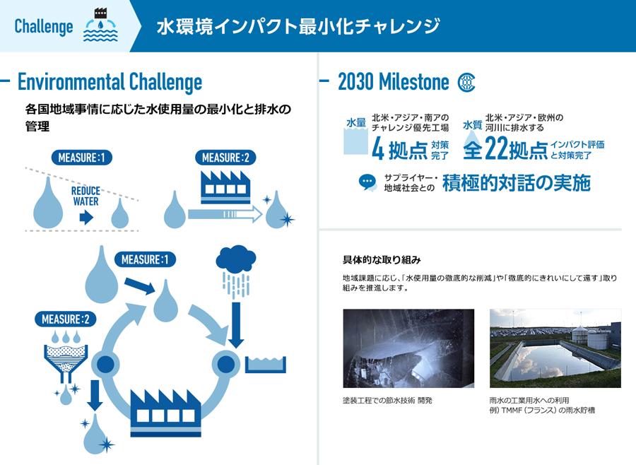 水環境インパクト最小化チャレンジ