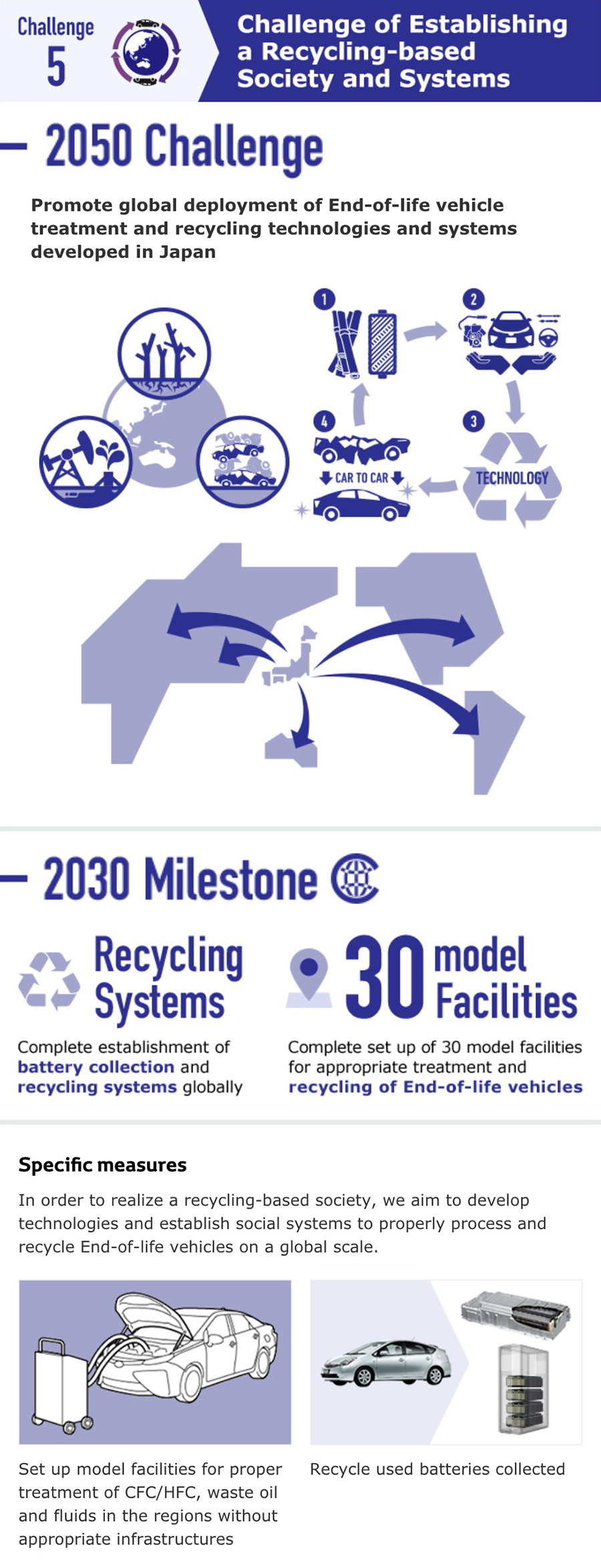 Toyota Environmental Challenge2050 | ESG (Environment
